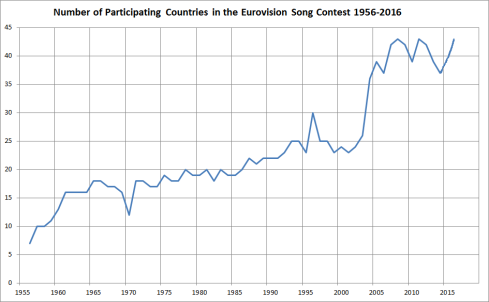 Number_of_participating_countries_in_the_Eurovision_Song_Contest_from_1956_to_2014