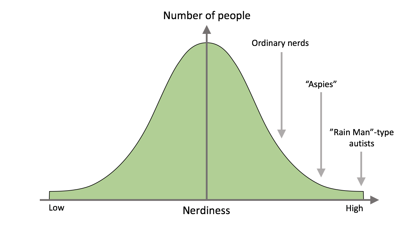 The Nerd as the Norm – Everything Studies
