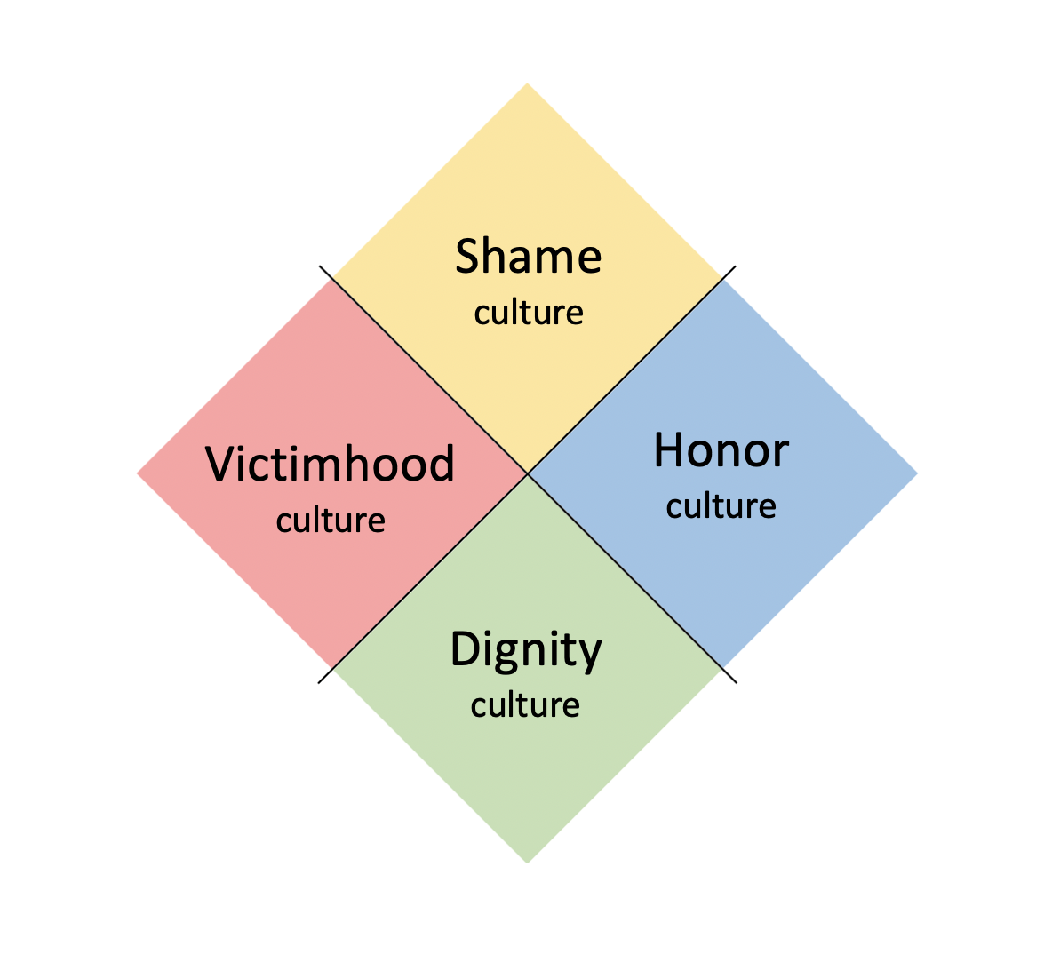 tilted cultures